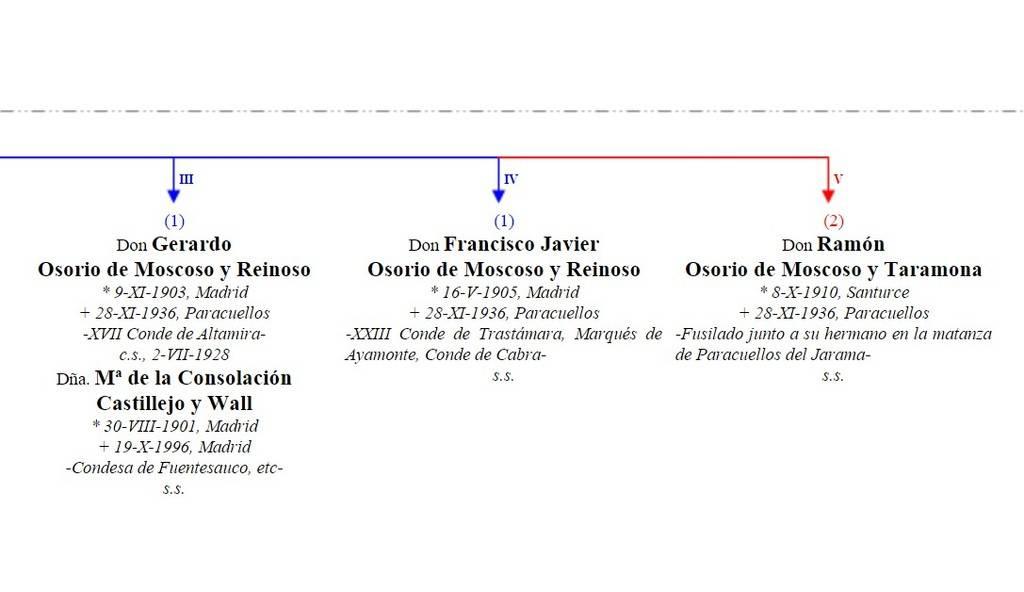 EL TERROR TOTALITARIO Y LA CHEKA (Chequismo en España 1936: el caso de los hermanos Osorio)