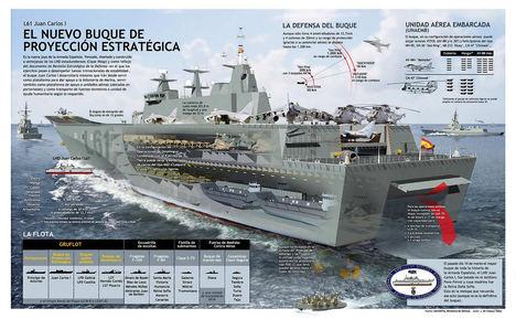 El portaviones español LHD Juan Carlos I. https://www.flickr.com/photos/30944919@N03/3076202469