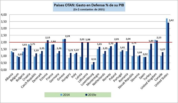 Fuente: Estadística OTAN (PR/CP(2019)069)