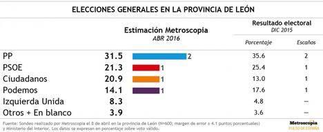 Sondeo de Metroscopia en León: sin cambios en el reparto de escaños; C's empata con el PSOE en votos