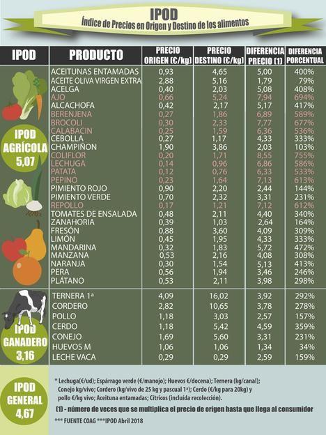Índice de precios agrícolas y ganaderos en origen y en destino.