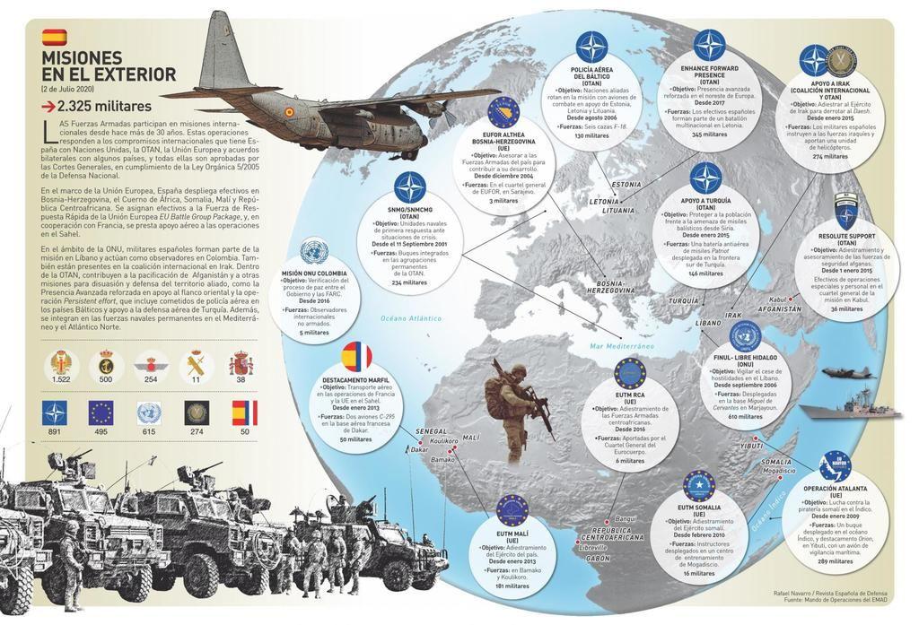 Infografía del Ministerio de Defensa de España